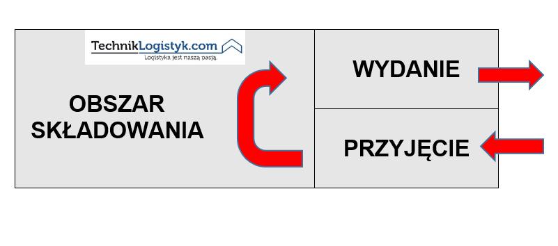 UKŁAD-WORKOWY-CZ-1
